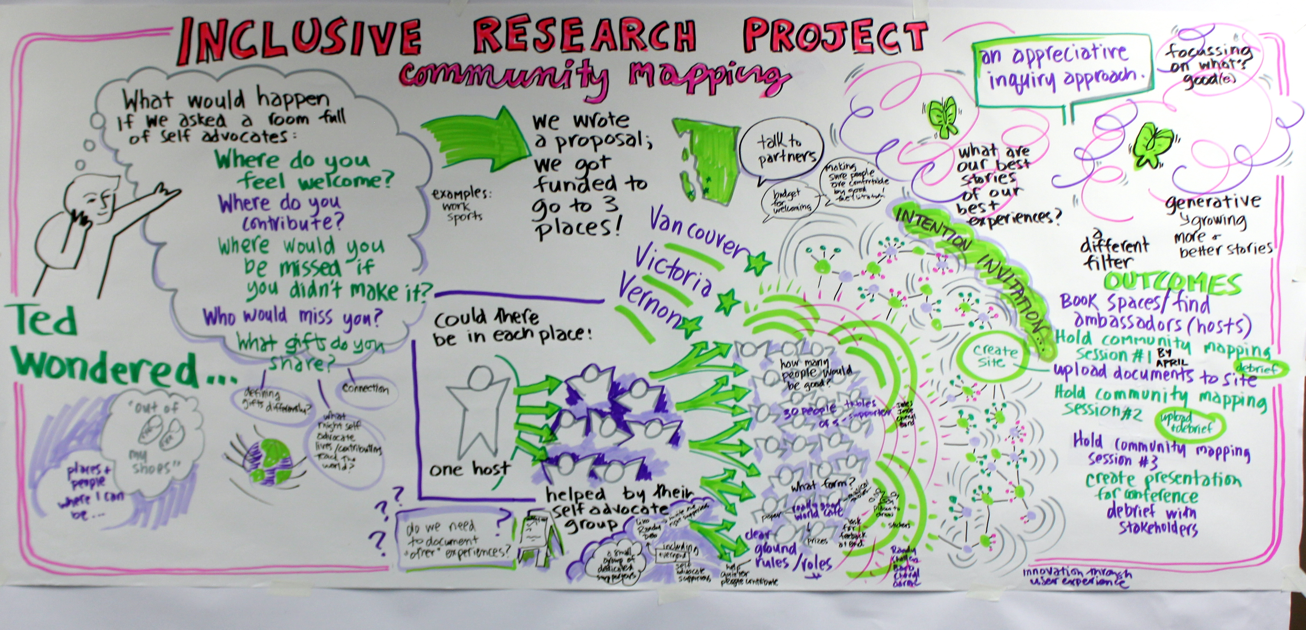bc ideas award inclusive research project community mapping 101