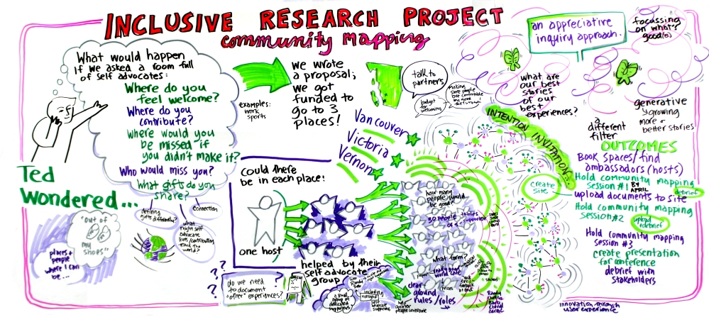 Vernon Inclusive Research Community Mapping Project Journal (3/6)