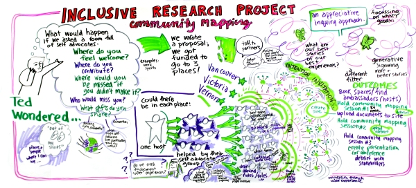 InclusiveResearchProject